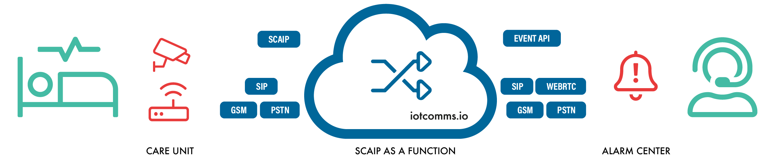 Make your alarm center SCAIP compliant with SCAIP as a function