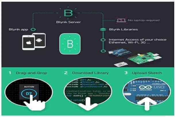 Blynk IoT mobile app