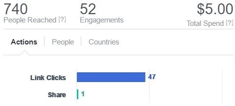 $5 Facebook ad test results