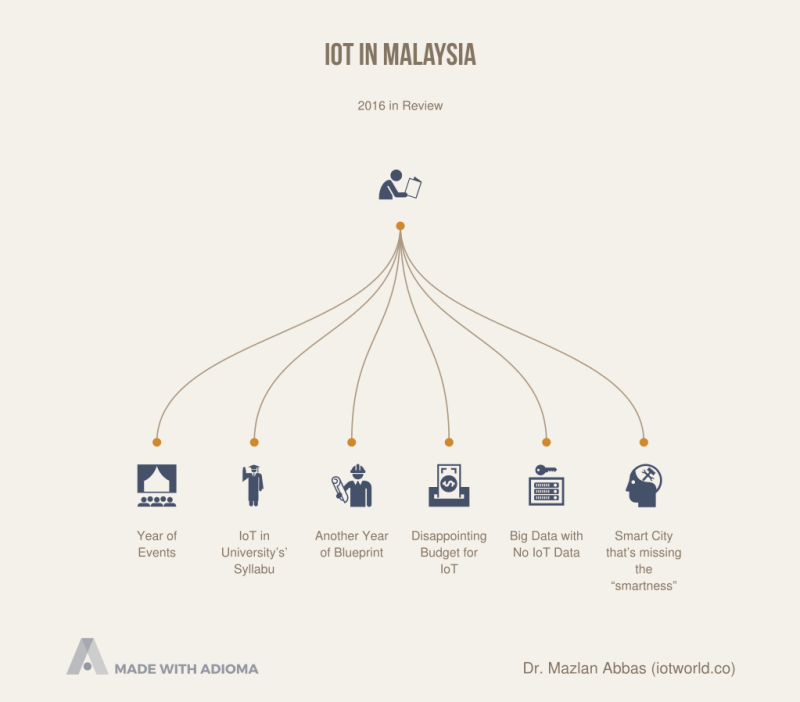 iot-in-malaysia.png