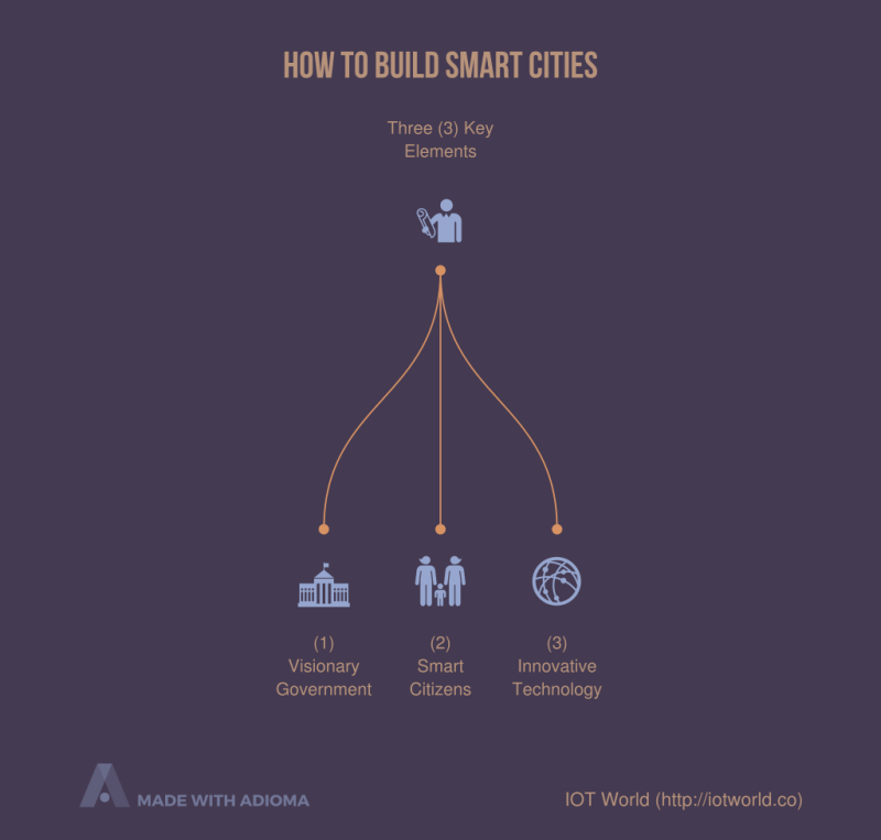 how-to-build-smart-cities-2.png