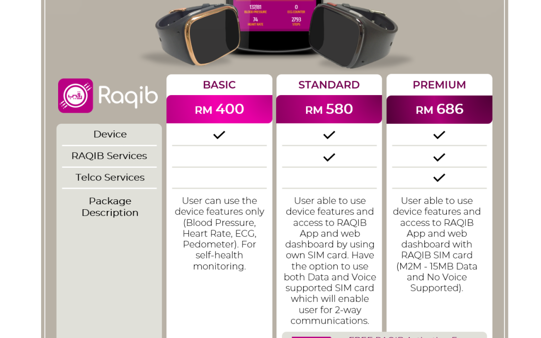 RAQIB Latest Promotion – Basic, Standard and Premium Packages
