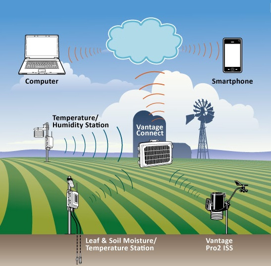 How Internet Of Things Will Help In Weather Forecasting