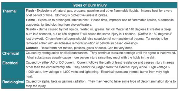 types-of-burn-injuries