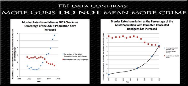 FBI Data
