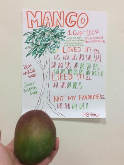 West Union Elementary Mango Taste-Test Results