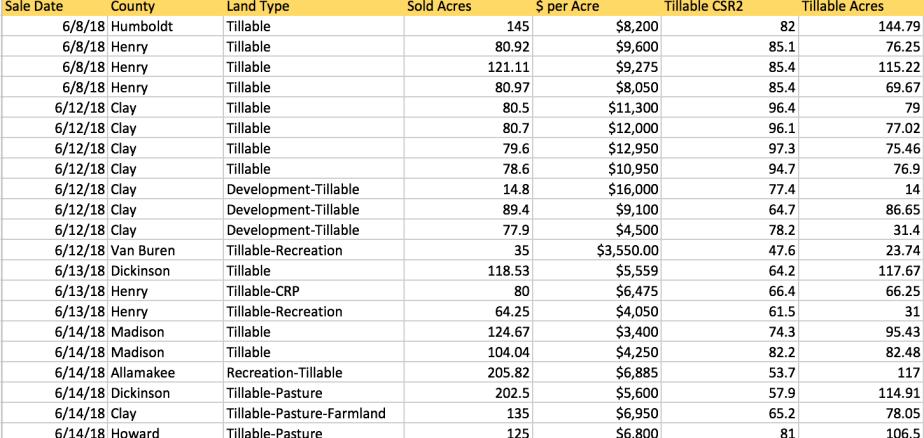 Iowa Farmland Auction Results, June 8th-14th 2018 - Iowa