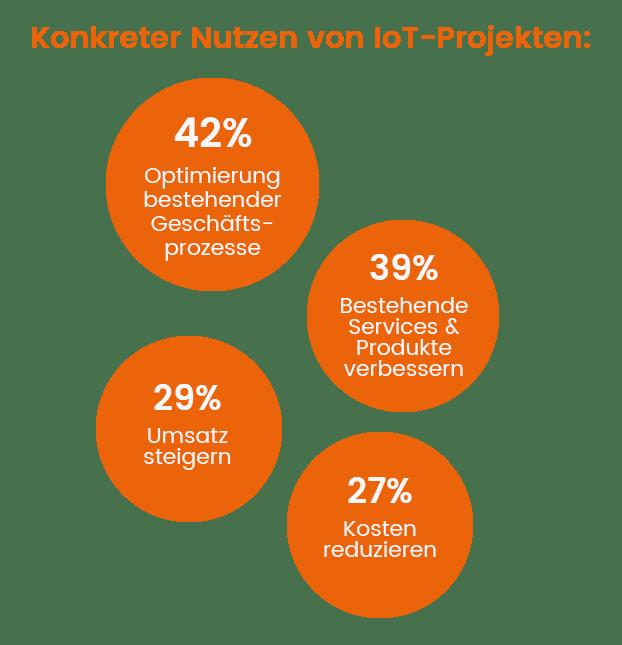 Nutzen IoT Projekte