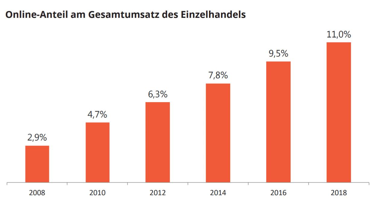 Diagramm: Online-Anteil am Gesamtumsatz des Einzelhandels (HDE-Zahlenspiegel, 2019, EHI-eigene Berechnungen)