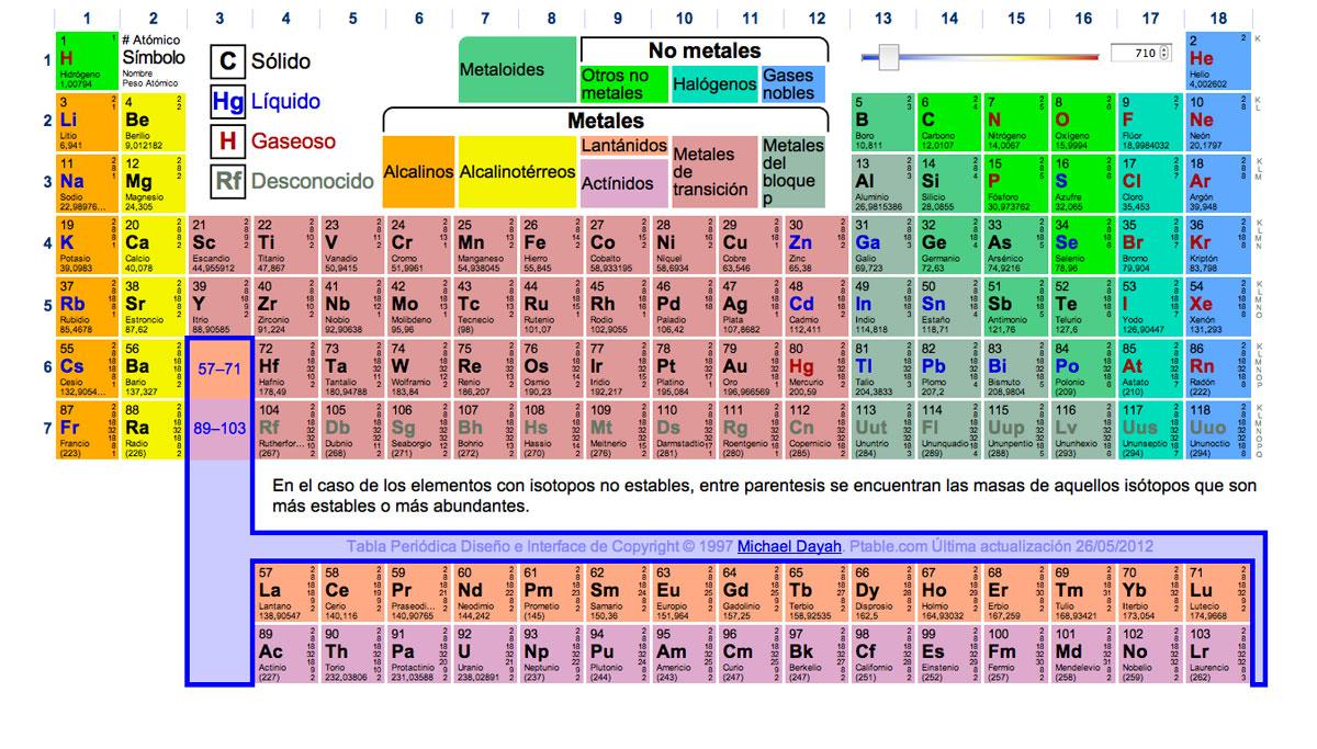 Tabla peridica si lo tuyo es la qumica en esta pagina web podrs encontrar una tabla peridica de los elementos qumicos muy completa al pasar el cursor del ratn por encima de cada casilla te urtaz Gallery
