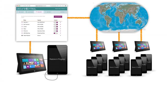 GroundControl iPad, iPhone and IOS Management - iPad Carts