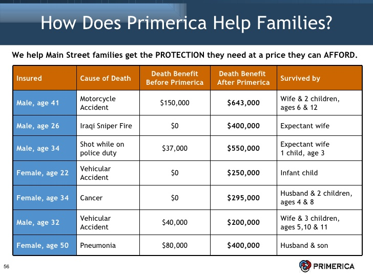 Are primerica investments good work online without investment in pakistan