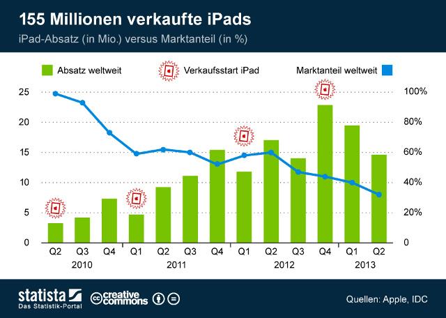 Entwicklung iPad Absatz und Marktanteile (c) Statista