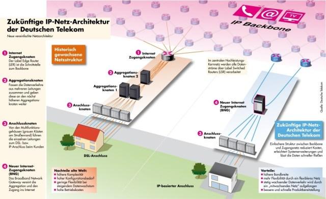 Deutsche Telekom IP-Netz