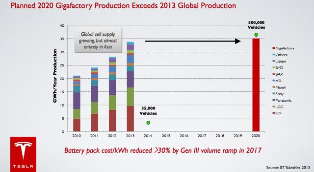 Tesla Motors Gigafactory