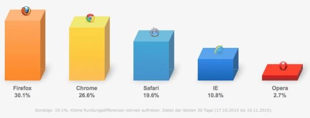 firefox deutschland browserstatistik