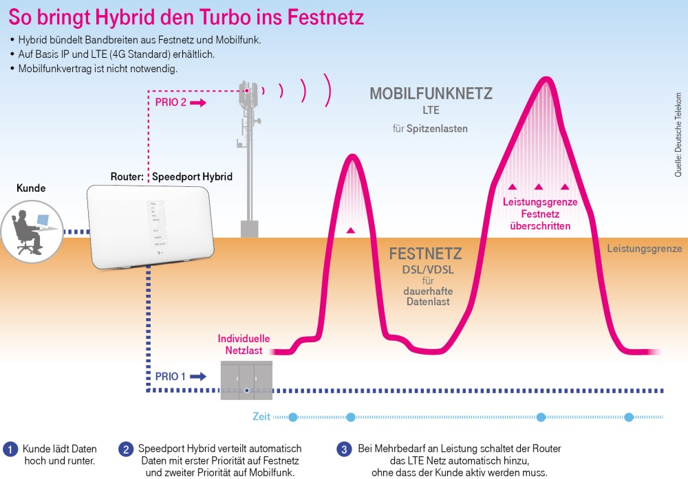 Hybrid Router Der Telekom Iphone Fan