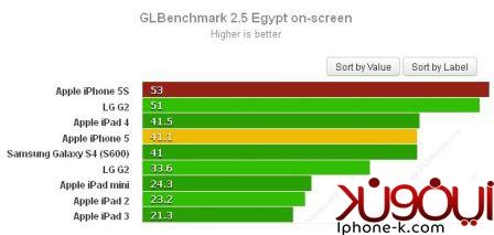 اختبار Bechmark يؤكد تفوق معالج الرسوميات في معالج Apple A7