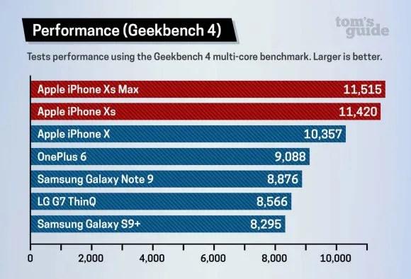 iphone xs max ベンチマークテスト tom's guide 比較
