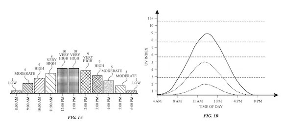 Apple Watch 紫外線 UV 特許 USPTO