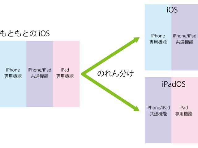 iPadOSとiOSの違い。2つはもともと1つでのれん分けした