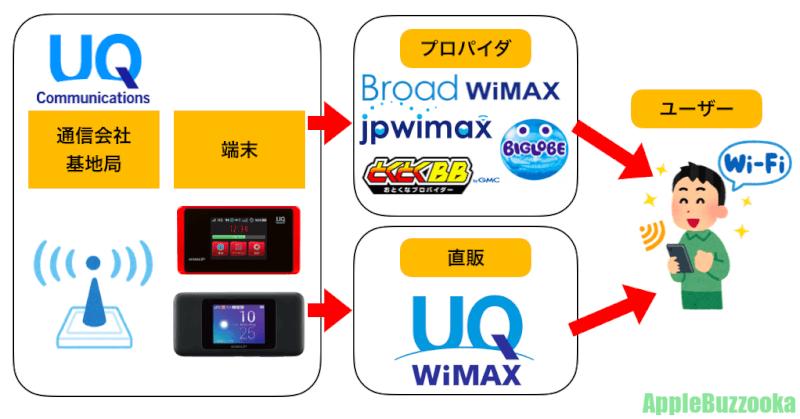 UQワイマックスの直販とプロパイダの図