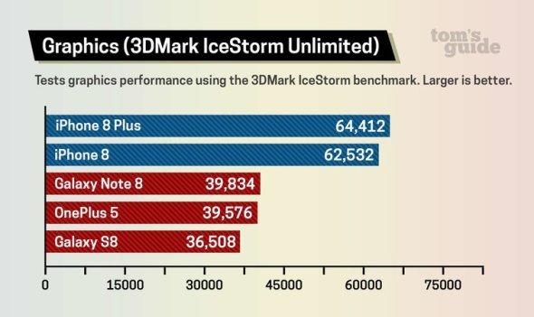 iPhone 8 vs Galaxy Note 8 vs Galaxy S8 3DMark