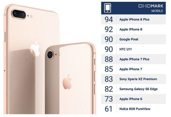 dxomark-iphone_8_plus-best-camera-smartphone