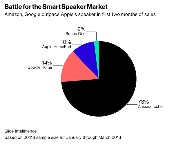 Apple HomePod News - Market Share Declining Rapidly
