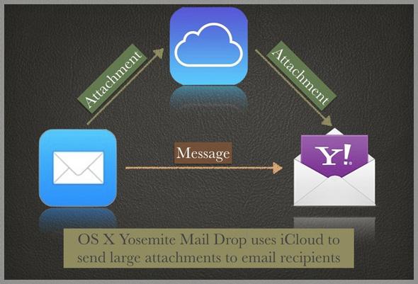 Yosemite-Mail-Drop