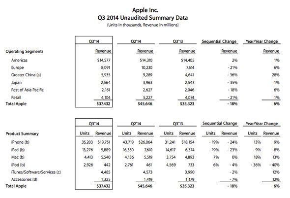 Apple-Sales-Q3-2014