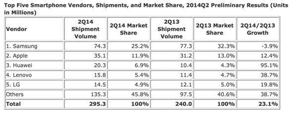 Q2-2014-Sales