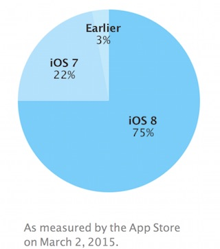iOS 8 Adoption
