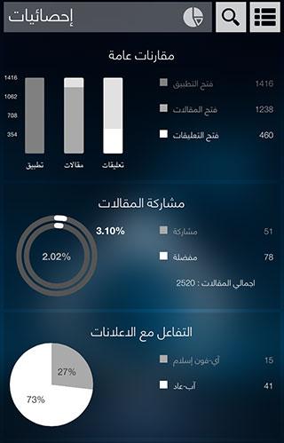 iPhoneIslam_Statistics