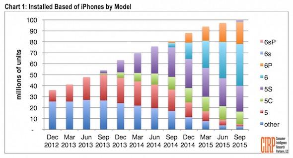 100 Million iPhone