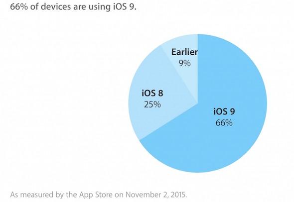 iOS 9 adoption