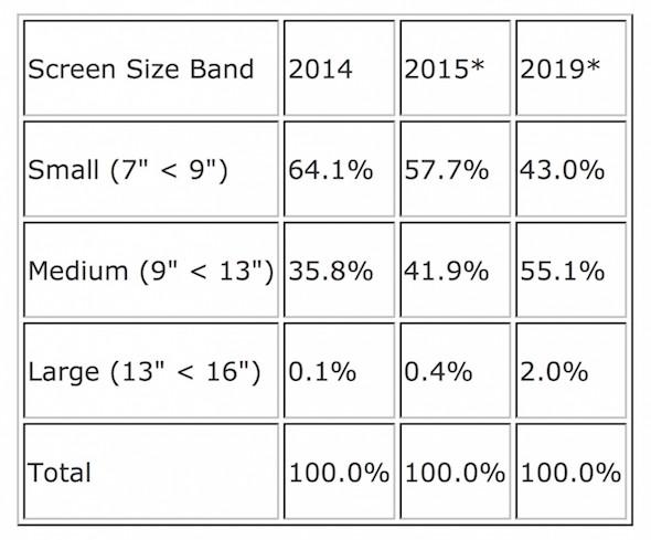 Tablet Sales