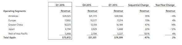 Apple Q1 2016 Sales-01