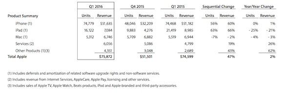 Apple Q1 2016 Sales-02