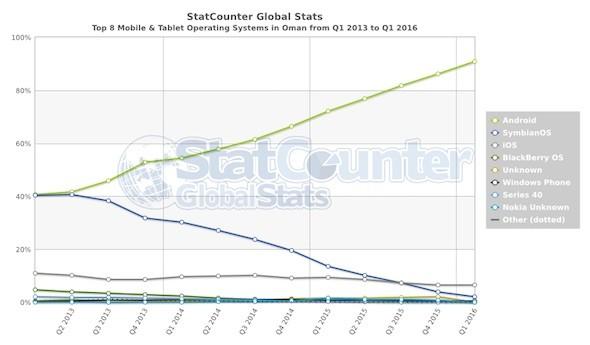 StatCounter OS OM