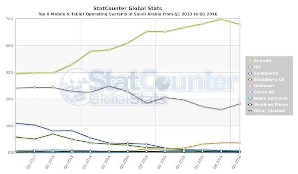 StatCounter os SA