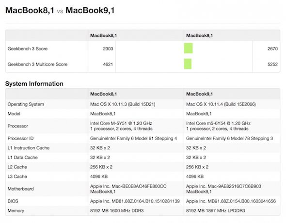 Benchmark Macbook