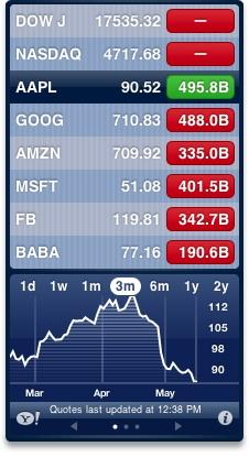 Apple Stock May 2016