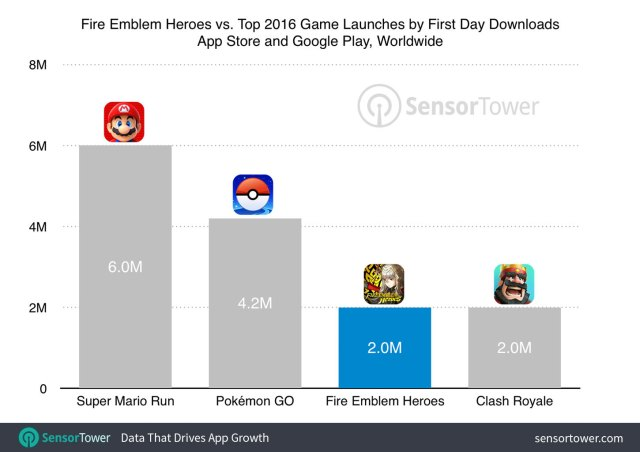 Estadísticas de descargas de Fire Emblem