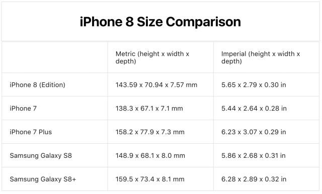 Tabla comparativa de tamaños de smartmoviles incorporando el presunto <stro data-recalc-dims=
