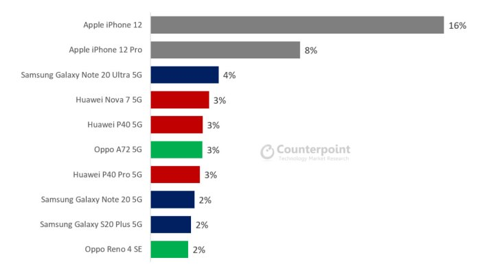 World's best-selling 5G smartphones at the end of December 2020