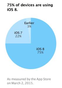 iOS8_antal_uppdaterade