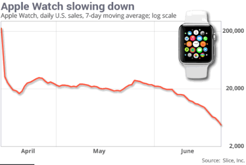 Apple_watch_sales