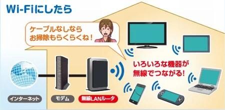 モデムと無線LANルーターの違いを分かりやすく書いてみた03