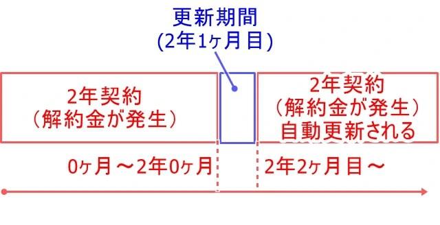 期間縛りの図02